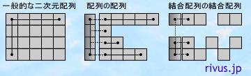 様々な二次元配列のメモリイメージ