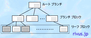 Bツリーインデックス イメージ図